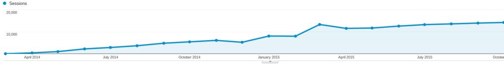 spletna optimizacija obisk strani